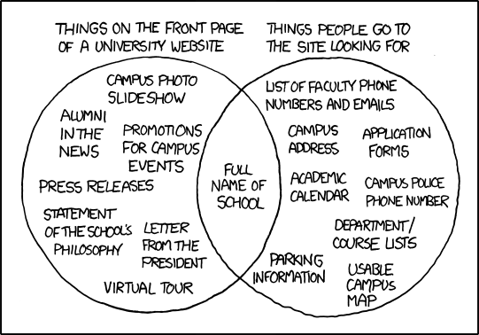 Venn diagram about university website usability